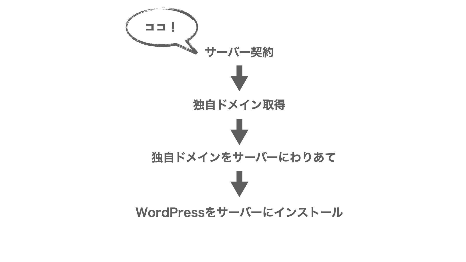 【サーバー契約】WordPressインストールの流れ-高画質.001