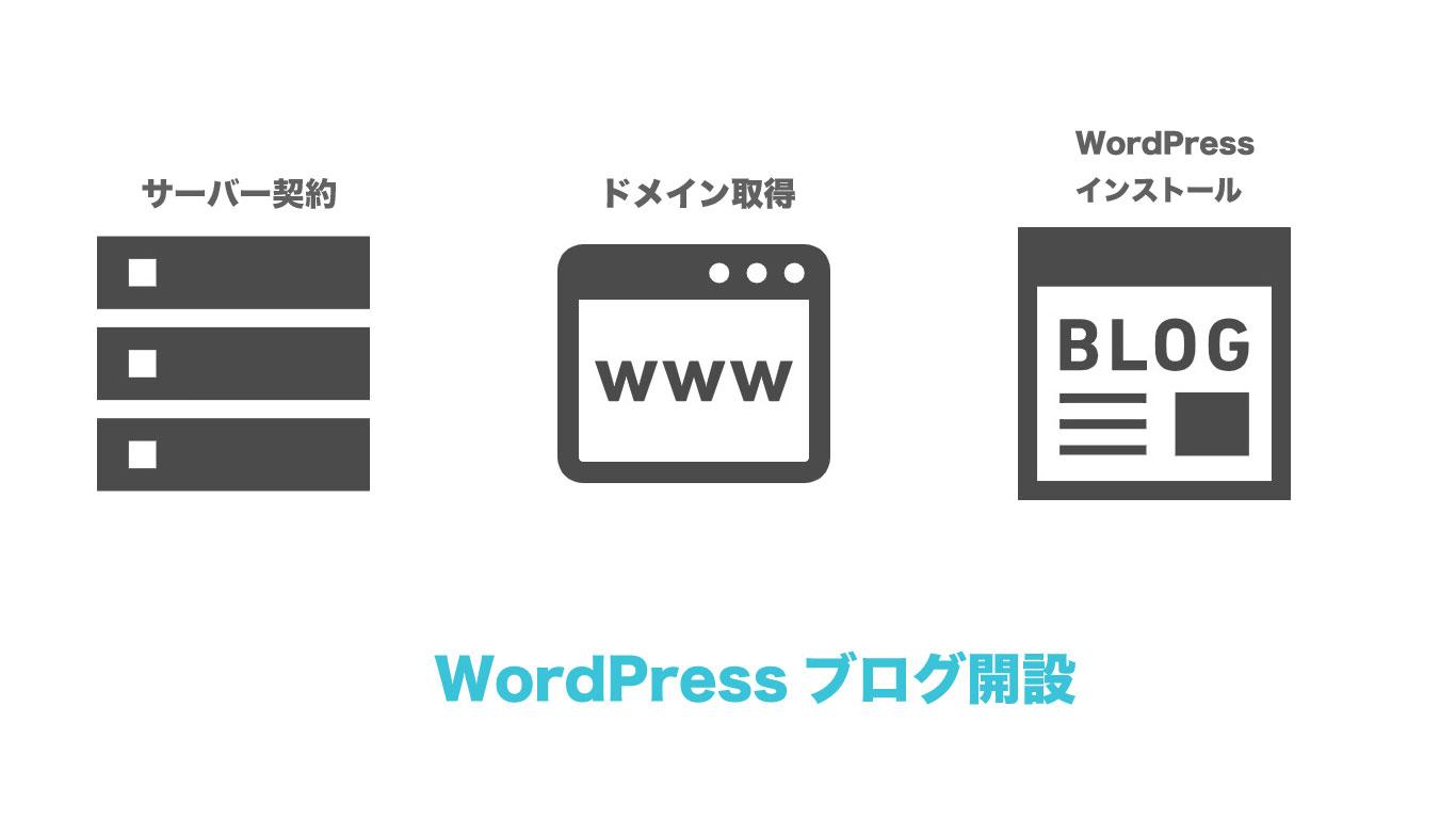WordPressブログ開設の概要