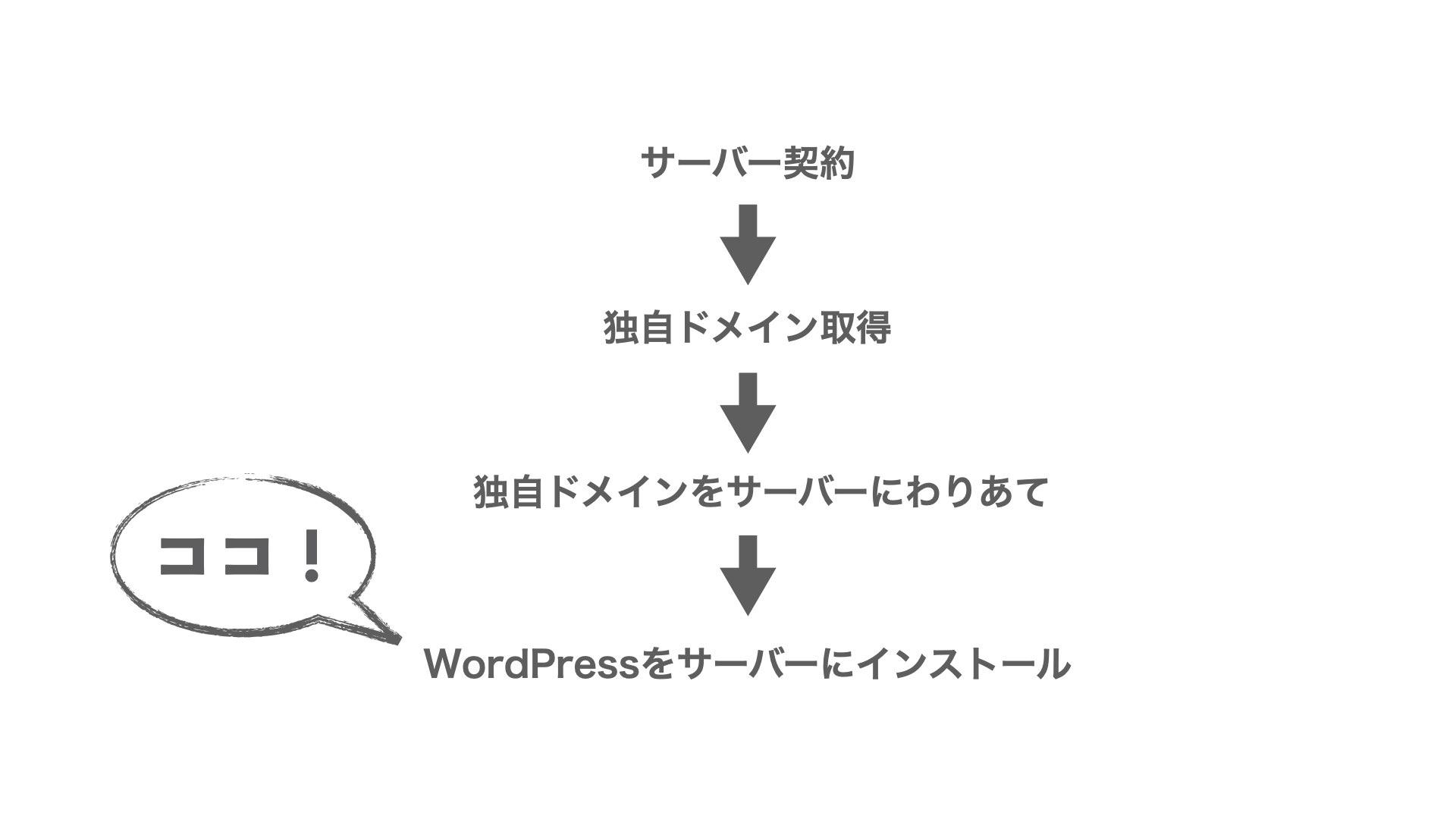 【インストール】WordPressインストールの流れ.001