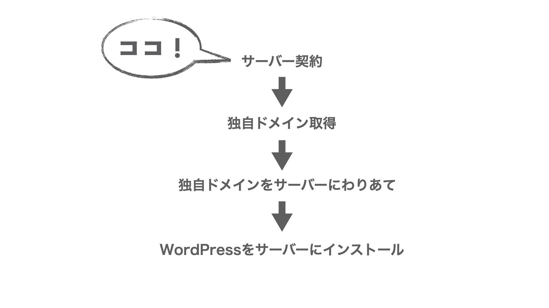 【サーバー契約】WordPressインストールの流れ.001