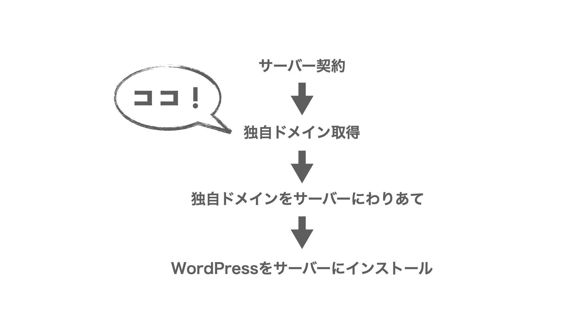 【独自ドメイン】WordPressインストールの流れ.001