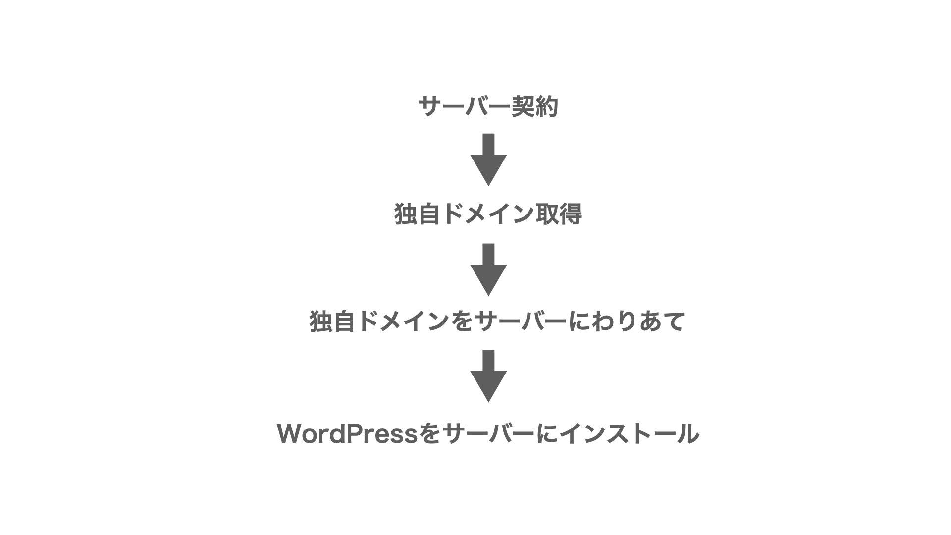 WordPressインストールの流れ.001